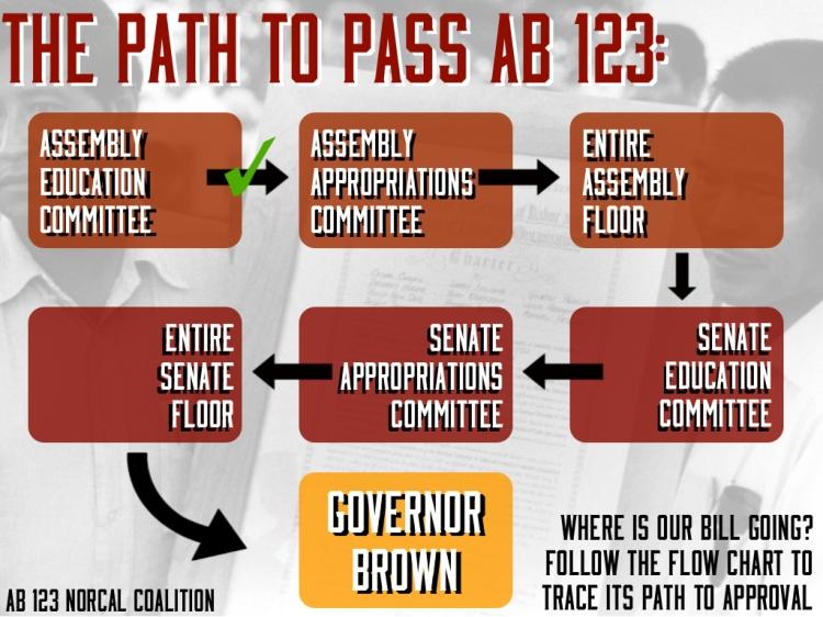 AB 123 infographic