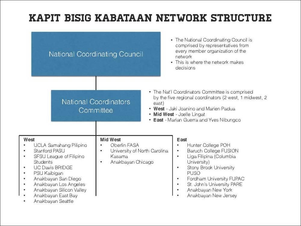 KBKN Structure